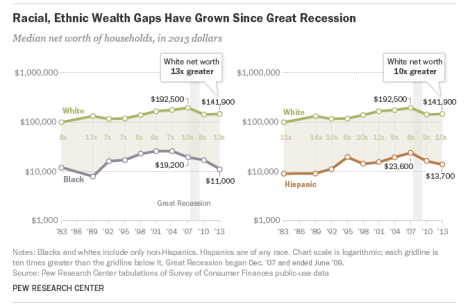 Pew Research Center White and Black racial wealth gap