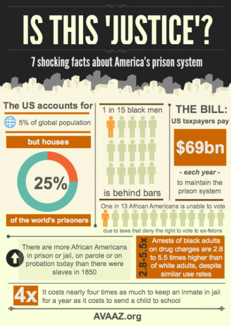 http://www.usprisonculture.com/blog/2013/02/22/infographic-is-this-justice/